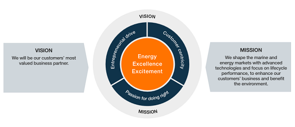 Mission vision values and strategy for Vision industries group