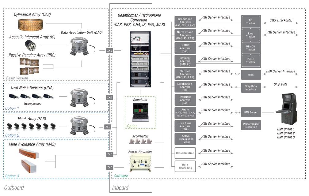 Kaleidoscope - technical data