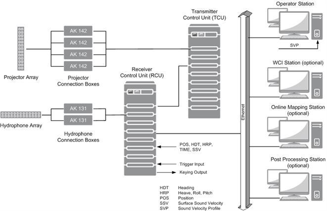 Wärtsilä ELAC SeaBeam 3012 ICE - System Overview