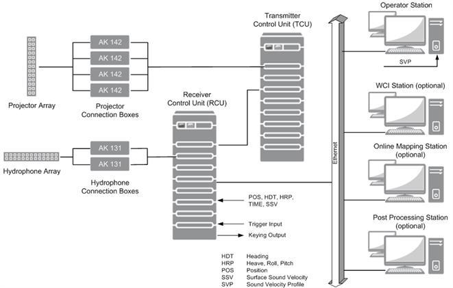 Wärtsilä ELAC SeaBeam 3020 ICE - System Overview