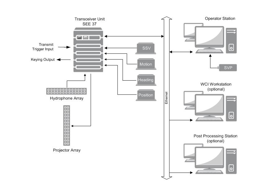 Wärtsilä ELAC SeaBeam 3030 - System overview