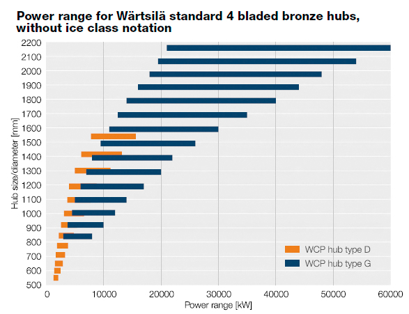Power range for Wärtsilä standard 4 bladed bronze hubs, without ice class notation