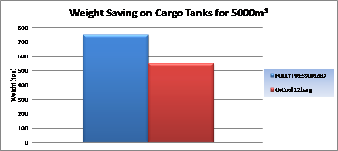 Weight saving on Cargo Tanks for 5000m3