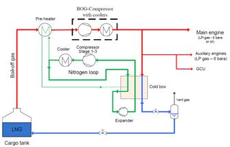 Nitrogen loop