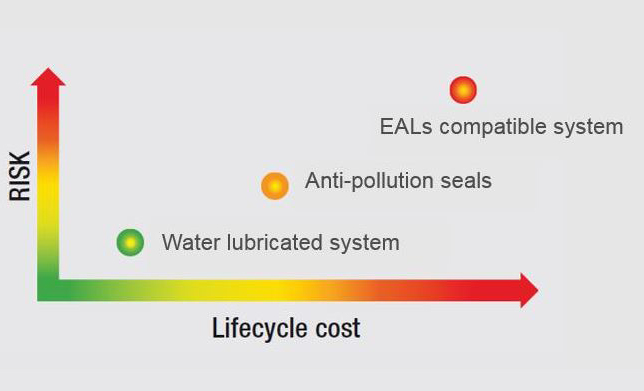 Oil to water conversions