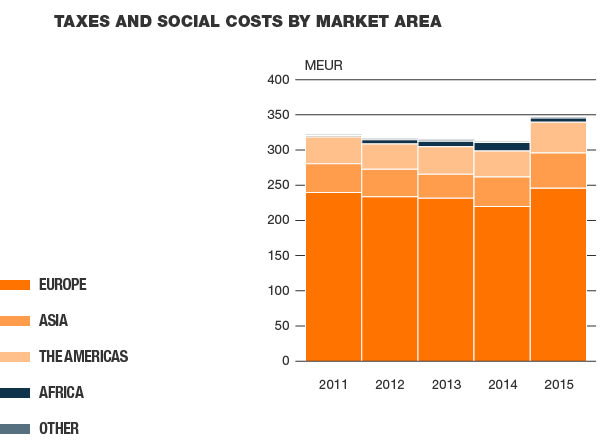Taxes and social costs by market area