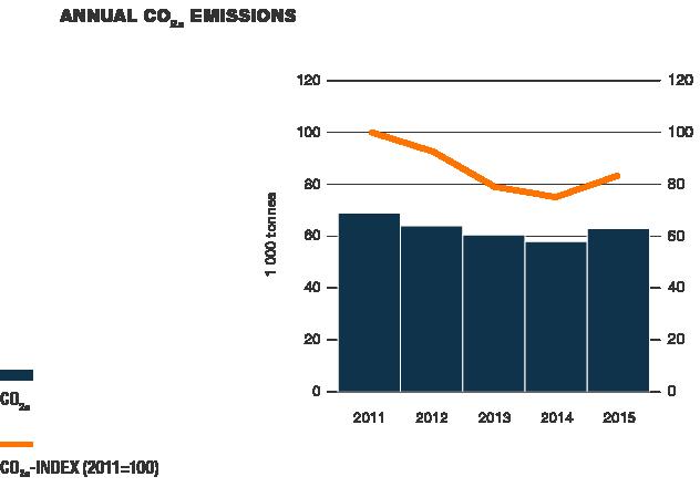 Annual CO2e emissions
