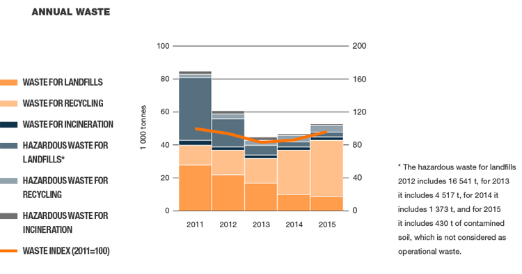 Annual waste amounts