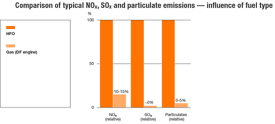 Comparison of typical NOx, SOx and particulate emissions
