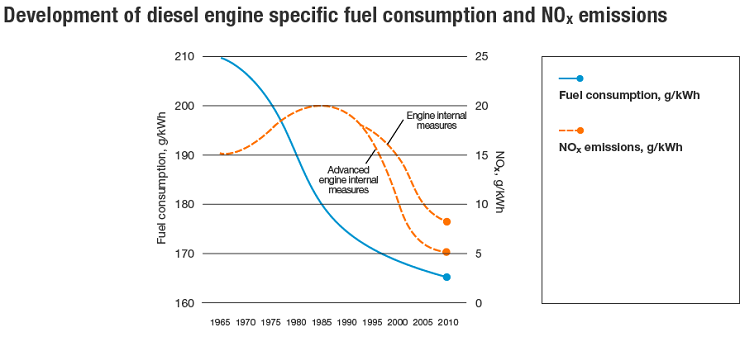 Development of diesel engine specific fuel consumption and NOx emissions