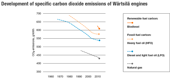 Development of specific CO2 emissions from Wärtsilä engines