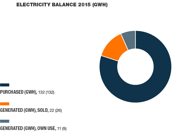 Electricity balance 2014