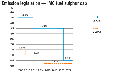 Emission legislation - IMO fuel sulphur cap