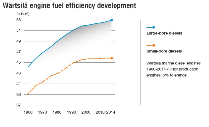 Engine fuel efficiency development