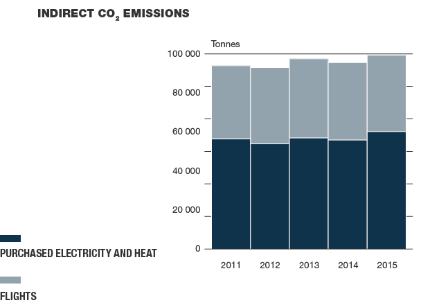 Indirect CO2 emissions