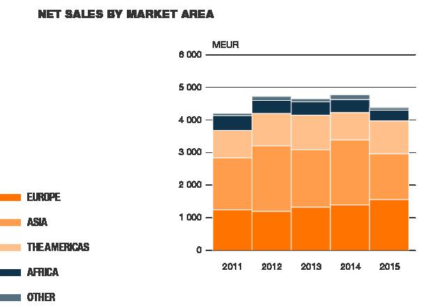 Net sales by market area