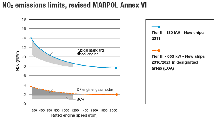 NOx emissions limits, revised MARPOL Annex VI