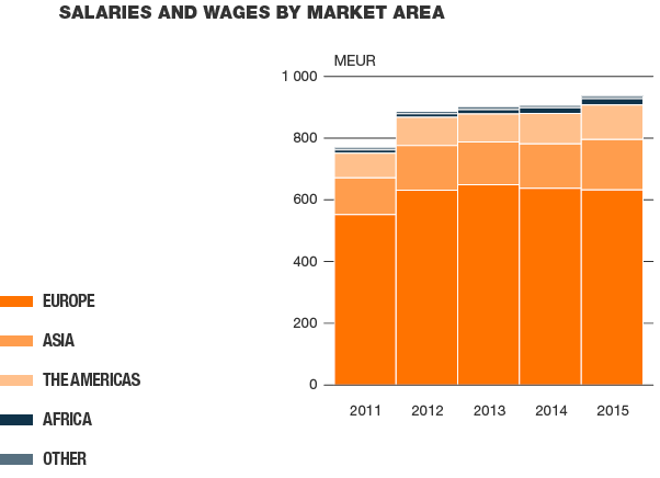Salaries and wages by market area