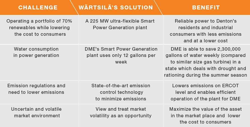 denton_wartsila_solution