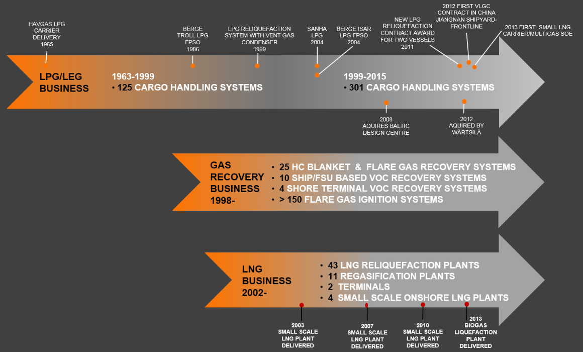 More than 50 years of gas business
