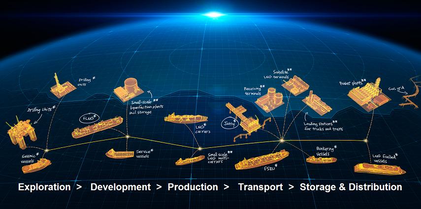 LNG value chain