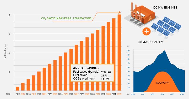 cumulative-fuel-savings-for-hybrid-plant_grey