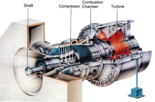 Gas Turbine for Power 1