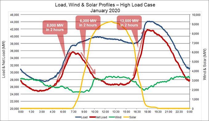 Reciprocating Engine vs. Gas Turbine Pulse Load Efficiency and Profit 1