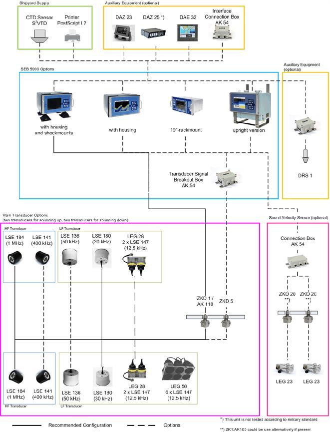 Wärtsilä ELAC VE 5900 - System overview for submarines