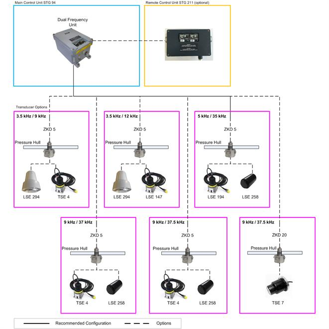 ELAC SBE 1 - System Overview
