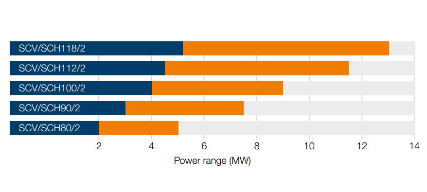 2-speed gears Power range