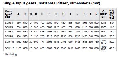 Single input gears, horizontal offset, dimensions