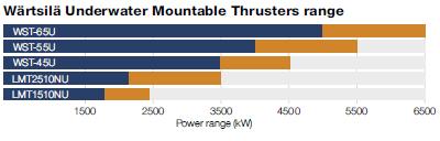 Wärtsilä Underater mountable thrusters
