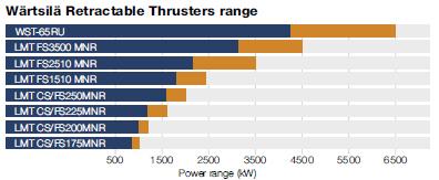 Wärtsilä Retractable thruster range