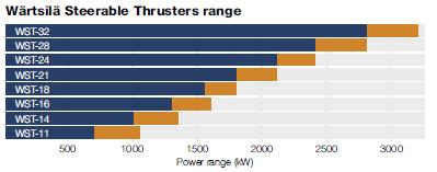 Wärtsilä Steerable Thrusters