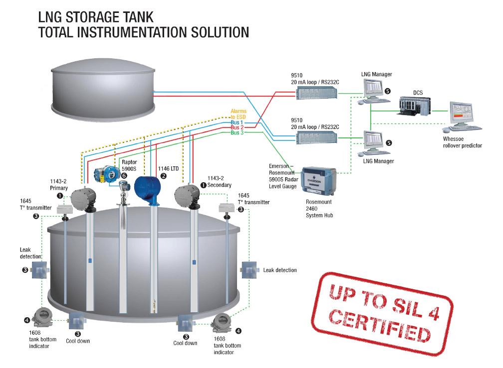 TankControlSystems