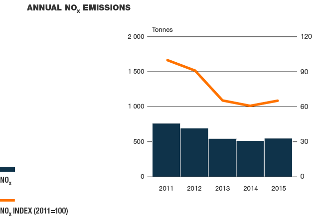 Annual NOx emissions