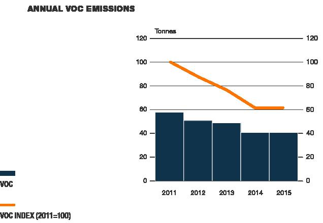 Annual VOC emissions
