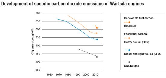 Development of specific CO2 emissions from Wärtsilä engines