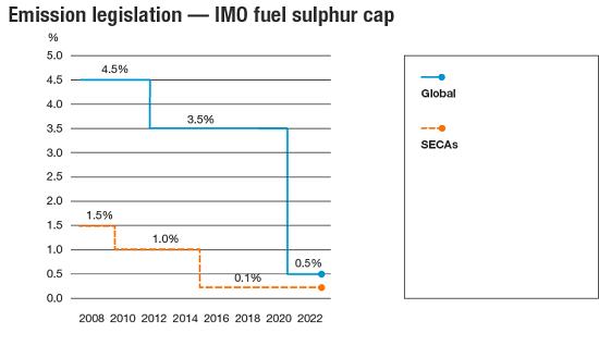 Emission legislation - IMO fuel sulphur cap