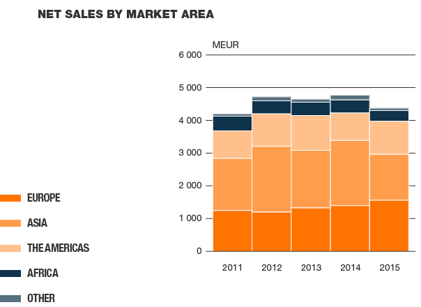 Net sales by market area