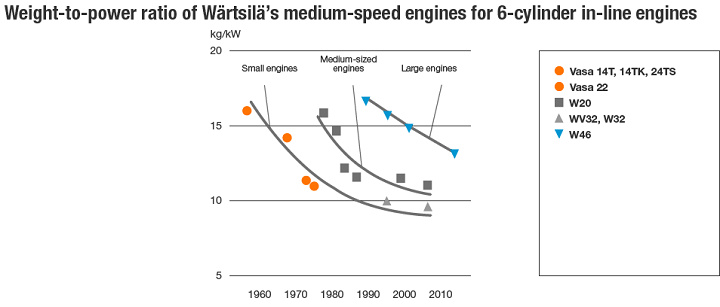 Weight-to-power ratio of Wärtsilä's medium-speed engines for 6-cylinder in-line engines
