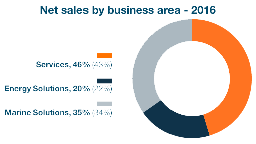 Net sales per business