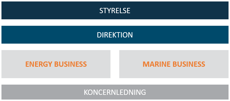 Organisation och ledning