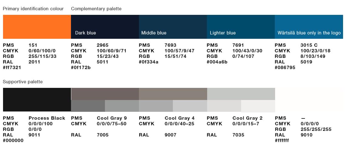 Wärtsilä Brand Hub - Visual brand elements
