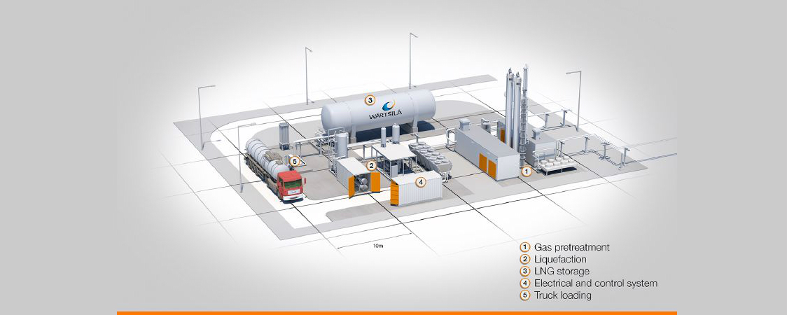 Biogas_Plant_Wartsila_Environementally_conscious_way_Project_in_Norway