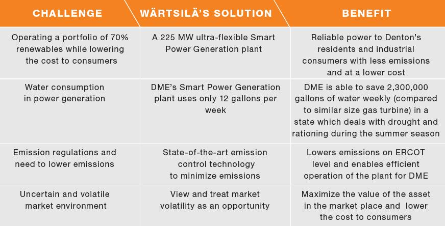 denton_wartsila_solution