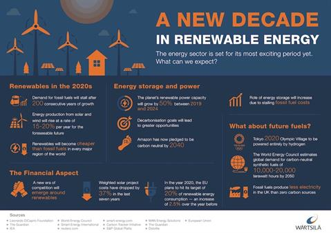 Energy business Outlook 2020 Infographic_1