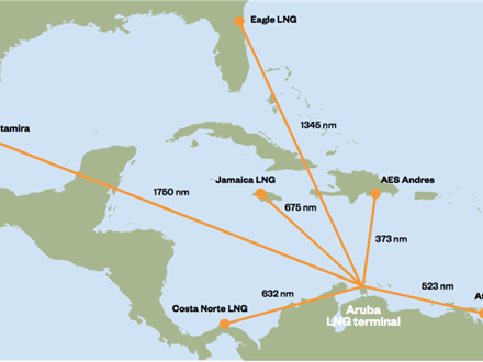 Actual shipping distances between Aruba and supply ports (estimated according to www.sea-distances.org).
