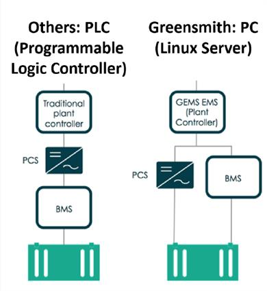 Fig. 1 - The PC-based approach communicates directly with PCS controller and BMS to abstract all technology characteristics and enable technology-neutral architecture.